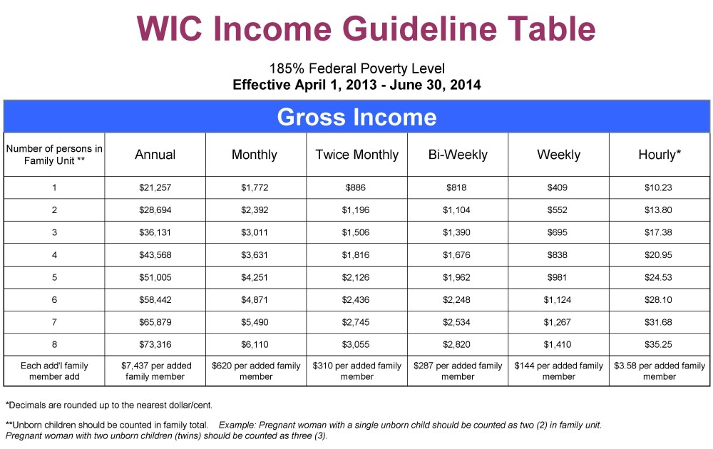 WIC Income Guideline Table